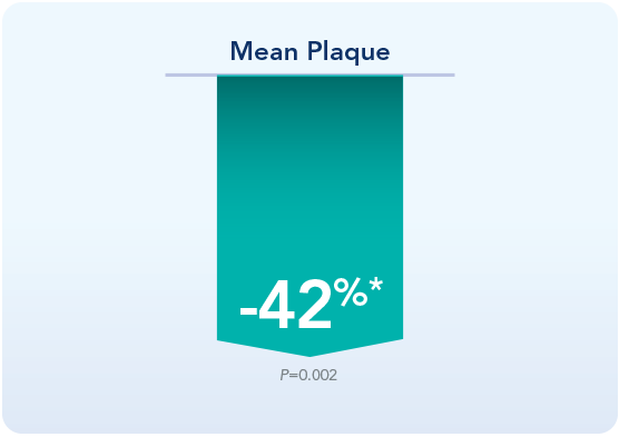 graphic showing significantly reduced plaque in a clinical study using dental hygiene chews