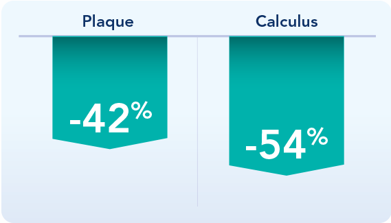 graphic showing OraVet Dental Hygiene Chews significantly reduced average mouth plaque and calculus scores