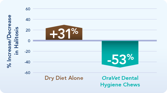 graphic showing OraVet Dental Hygiene Chews reduced halitosis in dogs